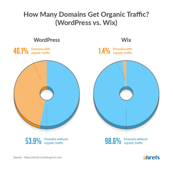 trafic wix vs trafic wordpress